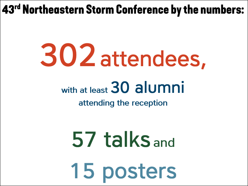 Northeastern storm conference statistics