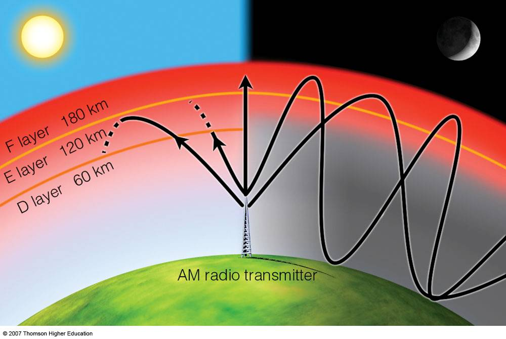 The Ionosphere and Radio Wave Propagation