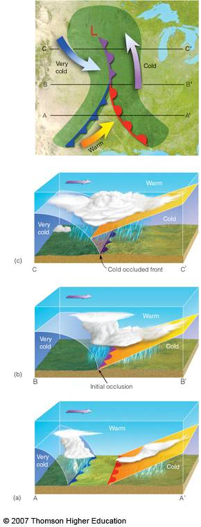 H2g2 Fronts Depressions And Anticyclones