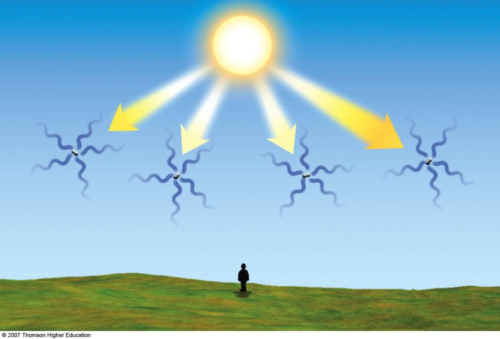 Rayleigh Scattering In The Atmosphere