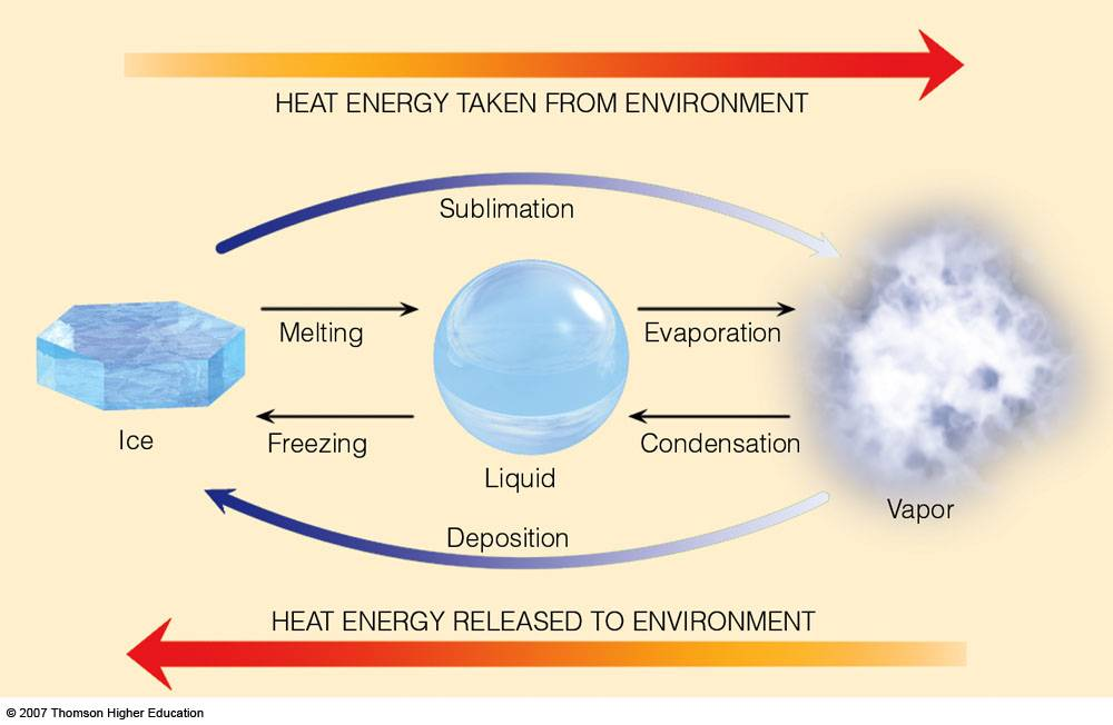 Latent Heat of evaporation, fusion, and freezing