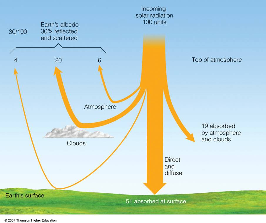 Interaction of incoming solar radiation