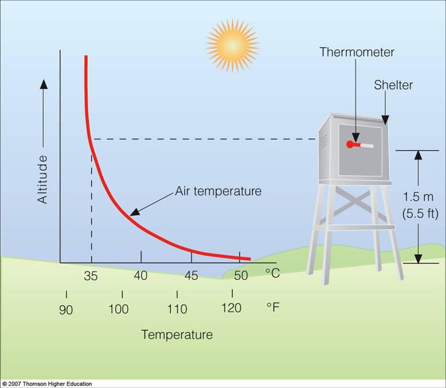How Do we Measure Temperature?