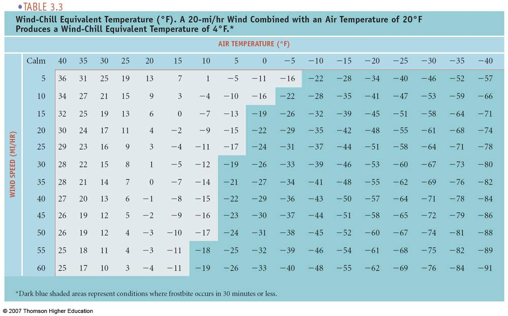 how to read a wind chill chart