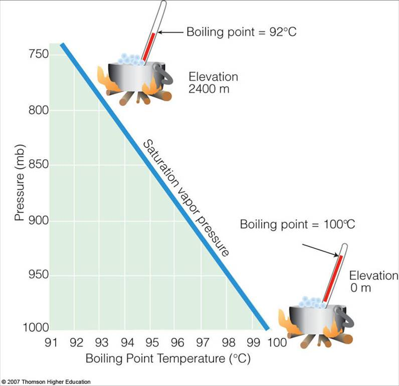 Saturation Vapor Pressure And The Boiling Point - Elevation point