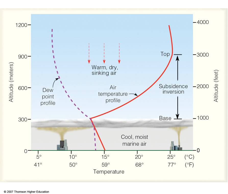 Formation of Subsidence Inversions