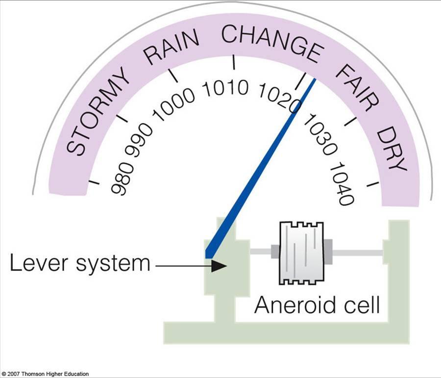 Measuring Pressure Aneroid Barometer